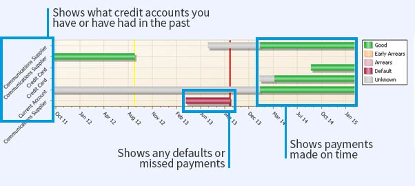 An example of a credit rating, as seen by lenders
