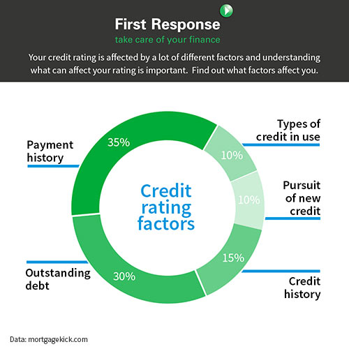What exactly affects your credit rating?