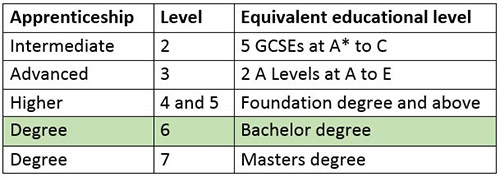 Different levels of apprenticeships
