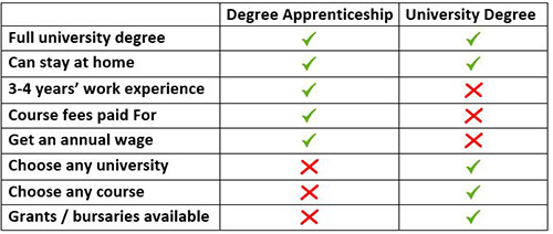 University degree versus degree apprenticeship